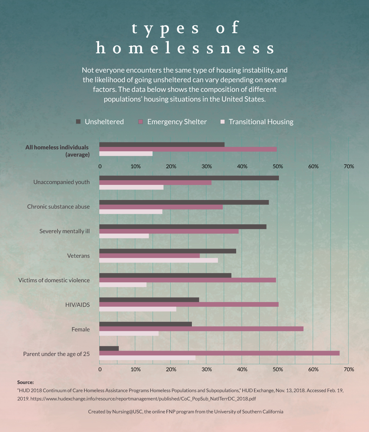 Bar chart of types of homelessness, by group