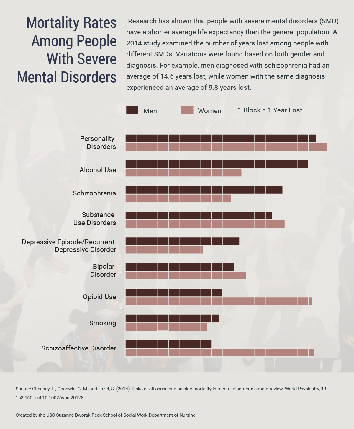 Chart comparing mortality rates among people with severe mental health disorders.