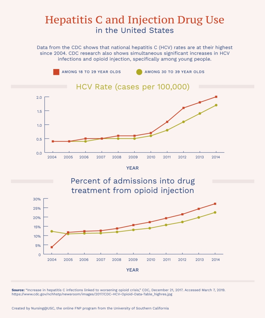 Line graph comparing hepatitis C rates and injection drug use in the United States