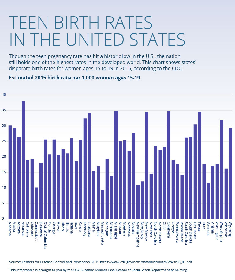 Teen birth rates in the United States